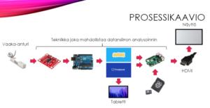 FAI prosessikaavio