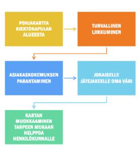 Ratkaisun kaavio