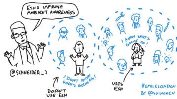 Yammer - Enterprise social networks improve employees' ambient awareness. Cartoon inspired by @Schneider_j from Jive Software