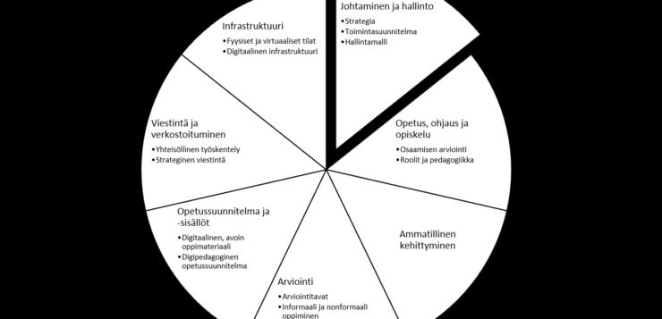 digcomporg-viitekehys suomeksi