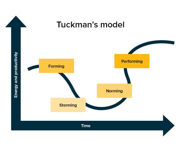 Tuckmanin ryhmätyötehomallin kaavio