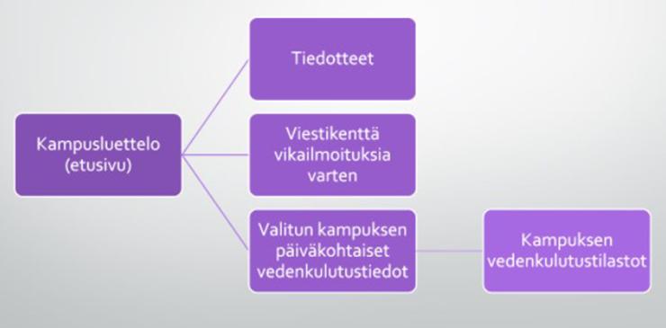 Kaavio sovelluksen toiminnasta