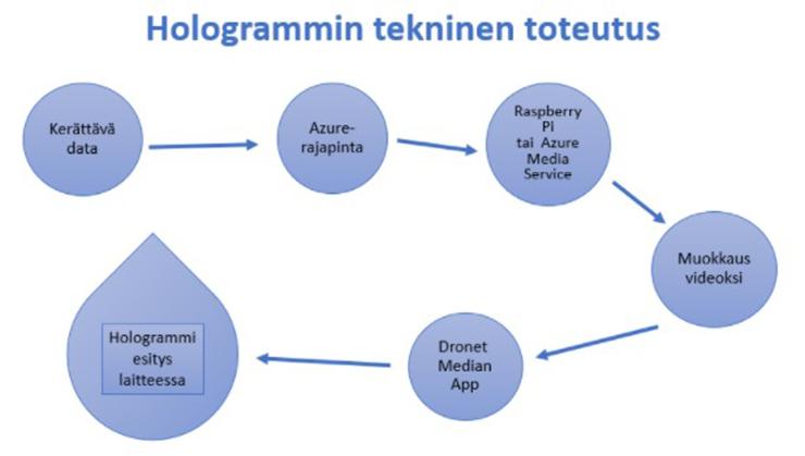 Kaavio hologrammin teknisestä toteutuksesta