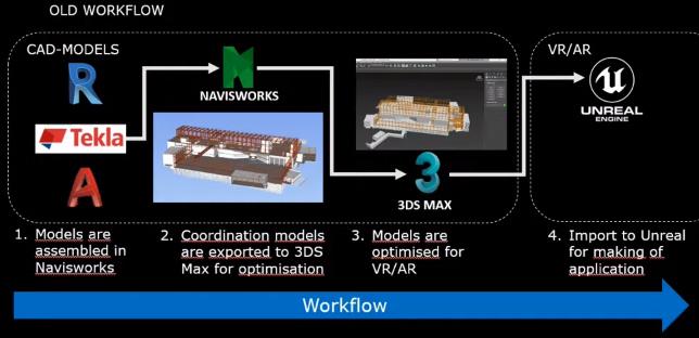 CAD mallien vanha työnkulku ESS-projektissa