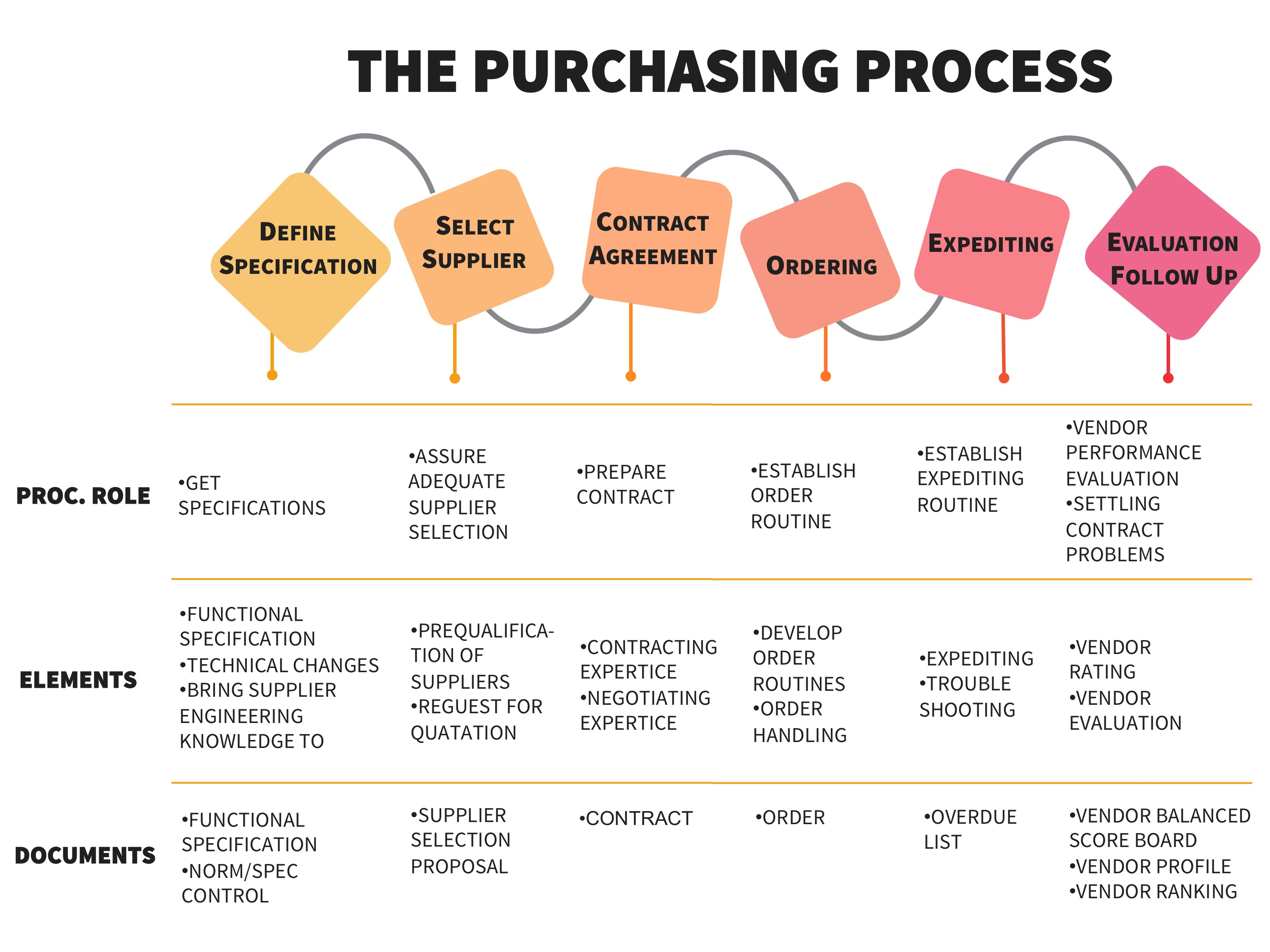 Buying Behavior and Purchasing Process