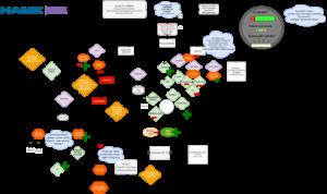 Gameflow-vuokaavio