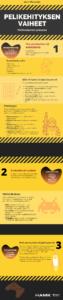 infograafi pelikehityksen vaiheista