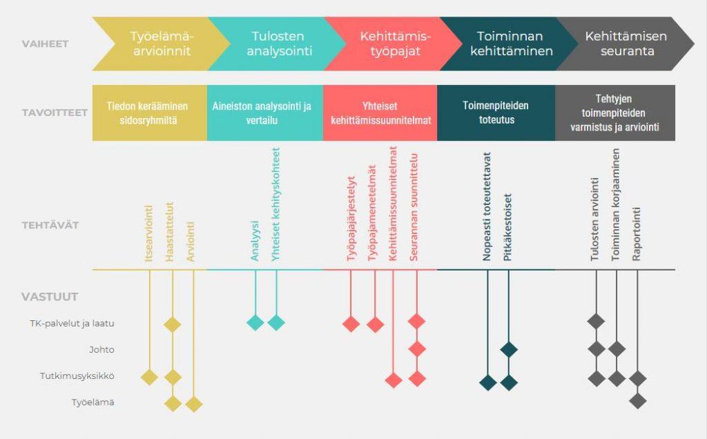 tki-toiminnan laadunhallintaa työelämäauditoinnista työpajojen kautta toiminnan kehittämiseen