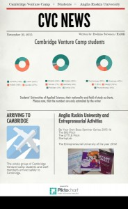 Cambrigde Venture Camp